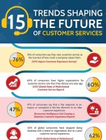 15 Trends Shaping the Future of Customer Service