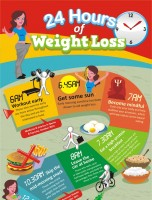 24 Hours of Weight Loss