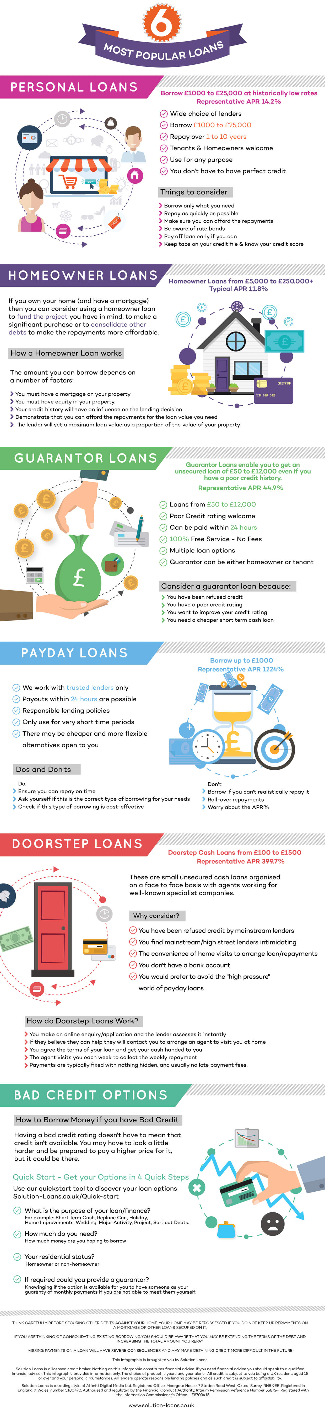 6-most-popular-loans