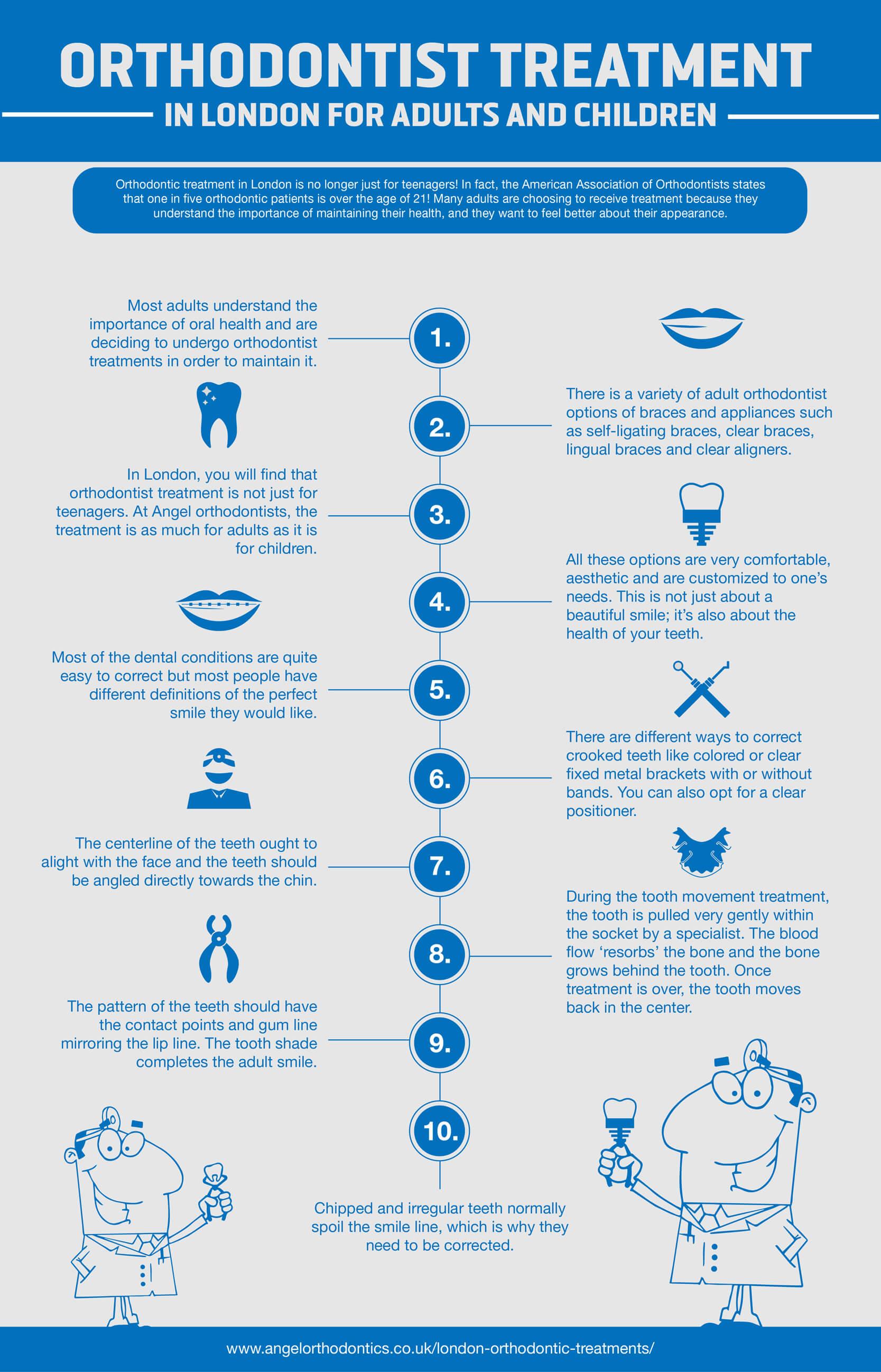Angel Othodontics-infographic