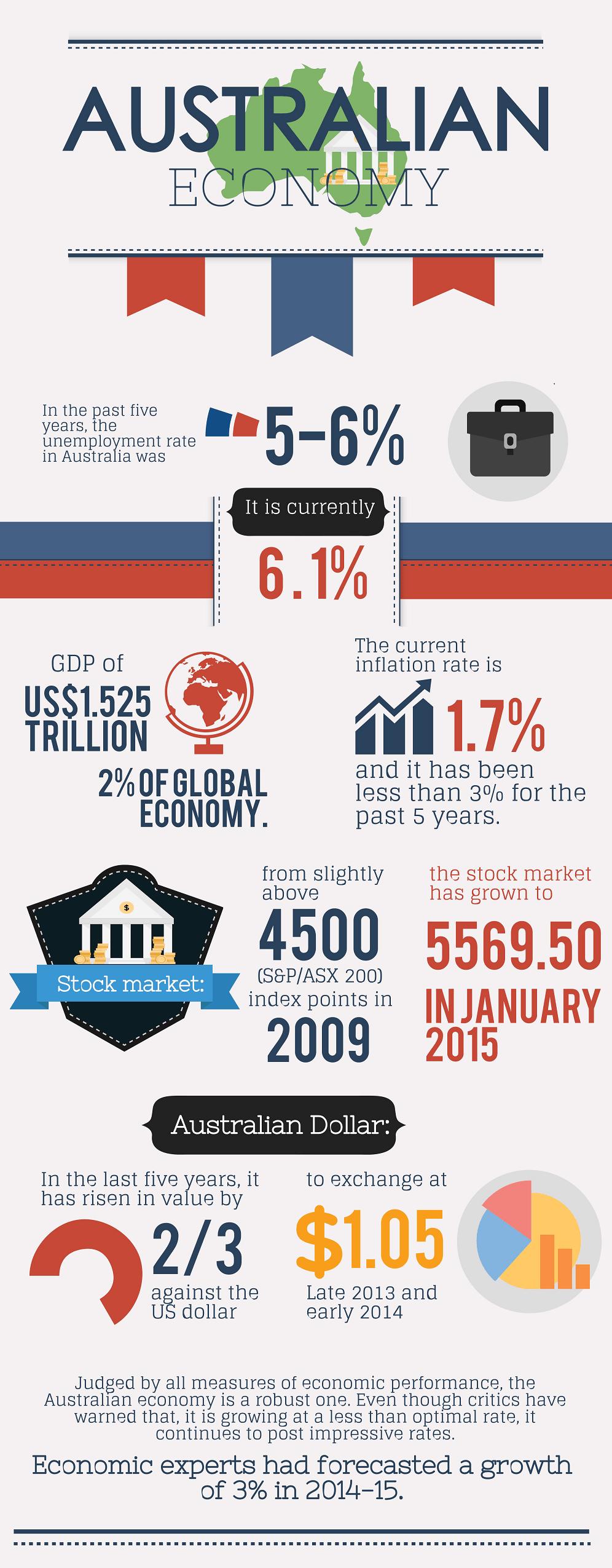 Australian_Economy_Infographic