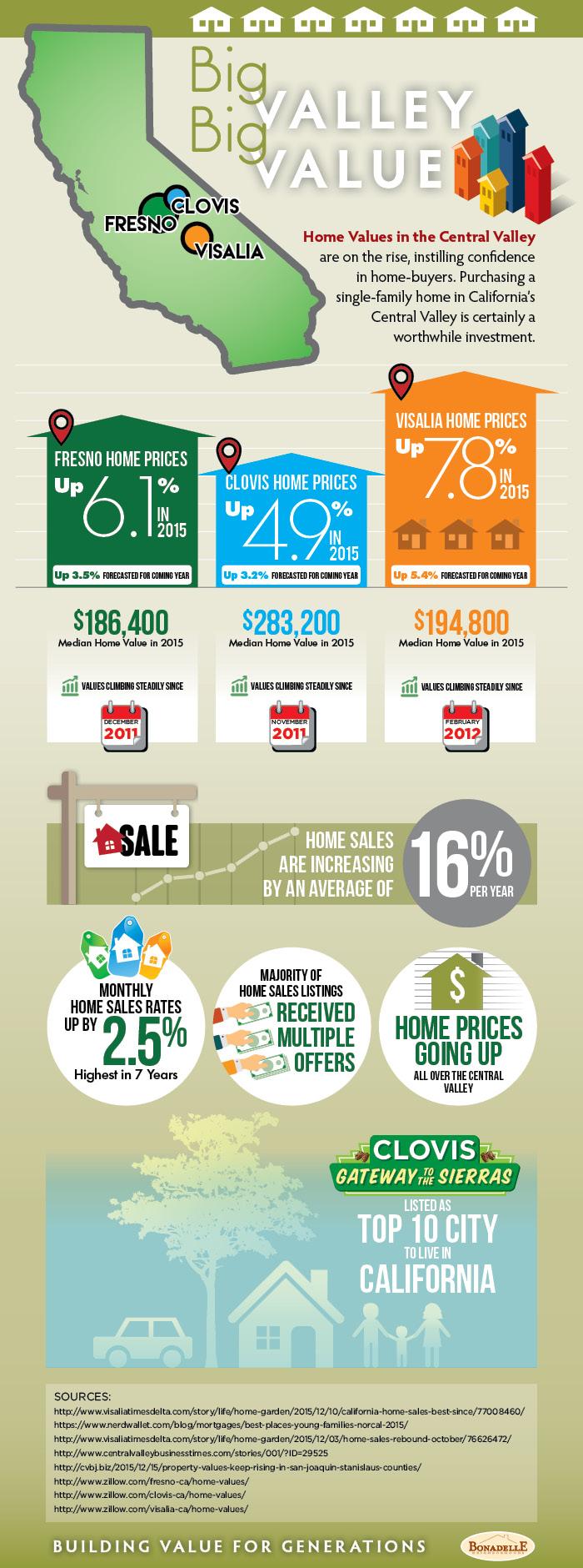 Big-Valley-Big-Value-infographic