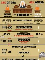 Black Incarceration Rates Compared to Whites