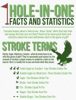 Golf Hole in One Statistics and Facts
