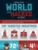 How the World was Hacked