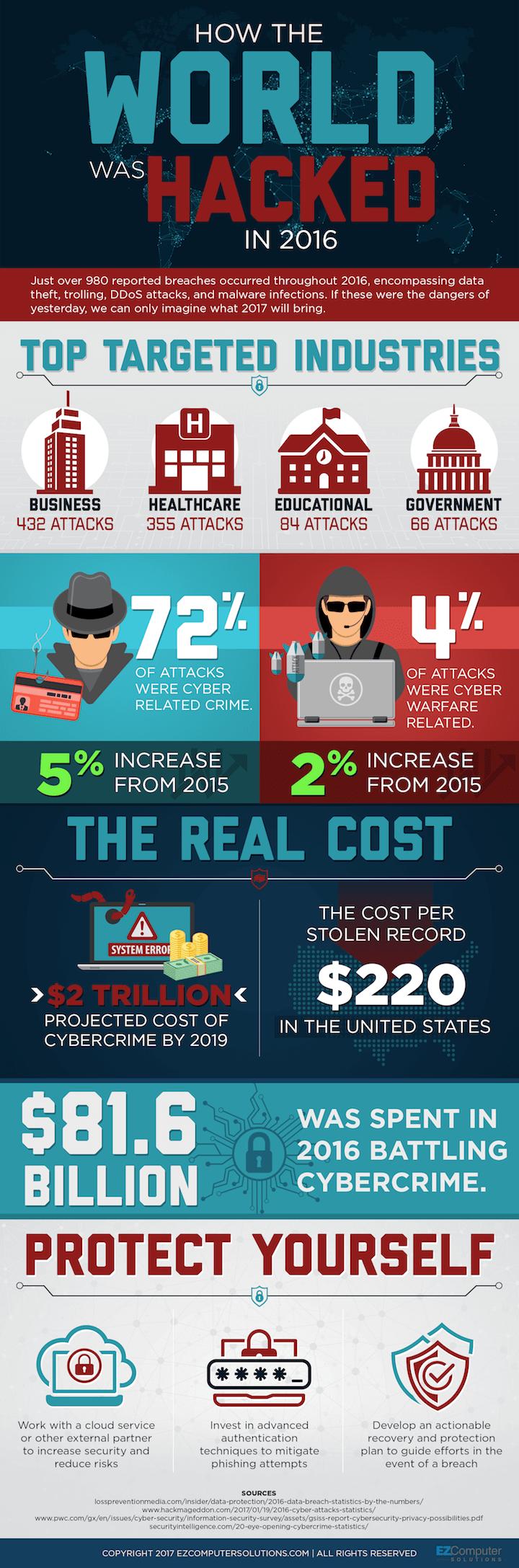 Cybercrime-cost-statistics