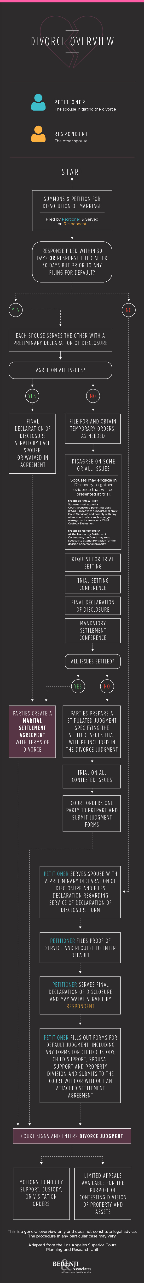 divorce-overview-infographic