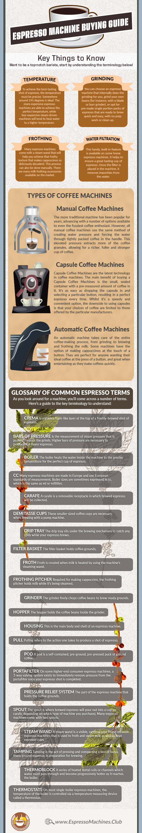 Espresso-Machine-Buying-Guide-infographic-lkrllc