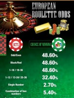 European Roulette Odds