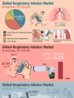 CAGR Of 4%: Global Respiratory Inhaler Market about to hit CAGR of 4% from 2017 to 2026