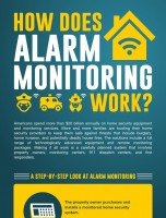 How Alarm Monitoring Works