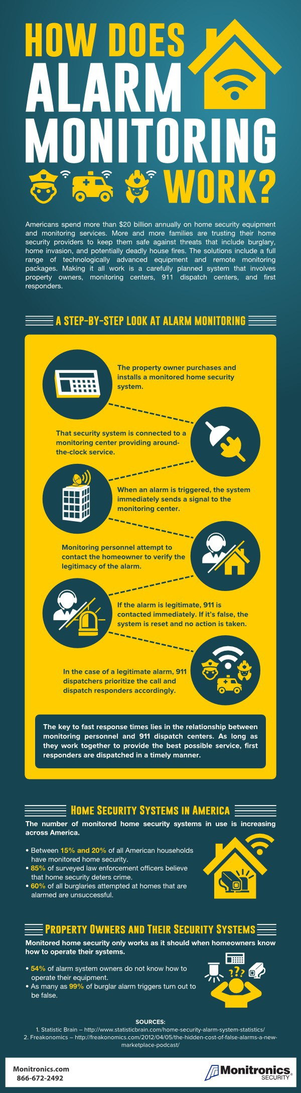How-does-alarm-monitoring-work-infographic