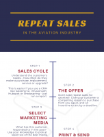 Sample Aviation Marketing Campaign – Trade Show Campaign Timeline