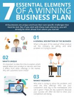 7 Essential Elements of a Winning Business Plan