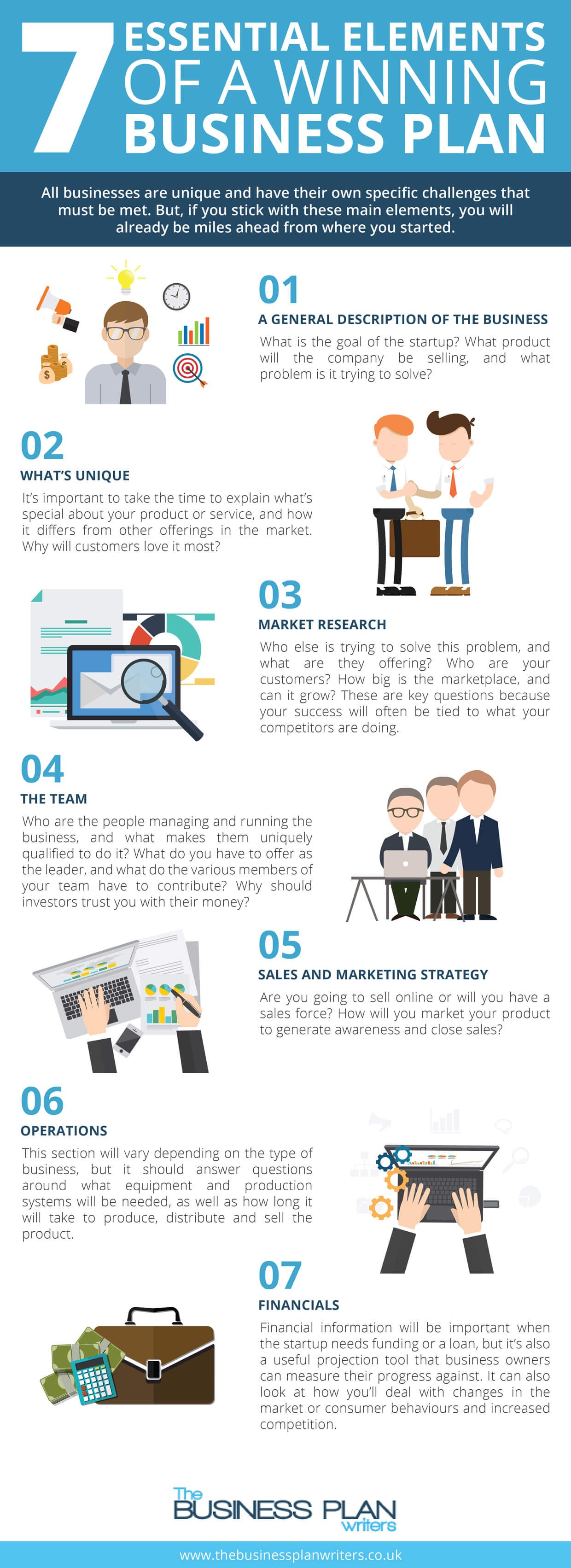 Infographic-7-Essential-Elements-of-a-Winning-Business-Plan