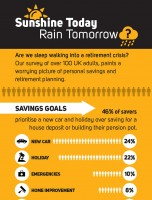 Sunshine Today, Rain Tomorrow: Are We Underestimating The Cost Of Retirement?
