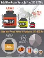 Global Whey Protein Market to Register A healthy Growth of US$ 75,952.5 Mn by 2026