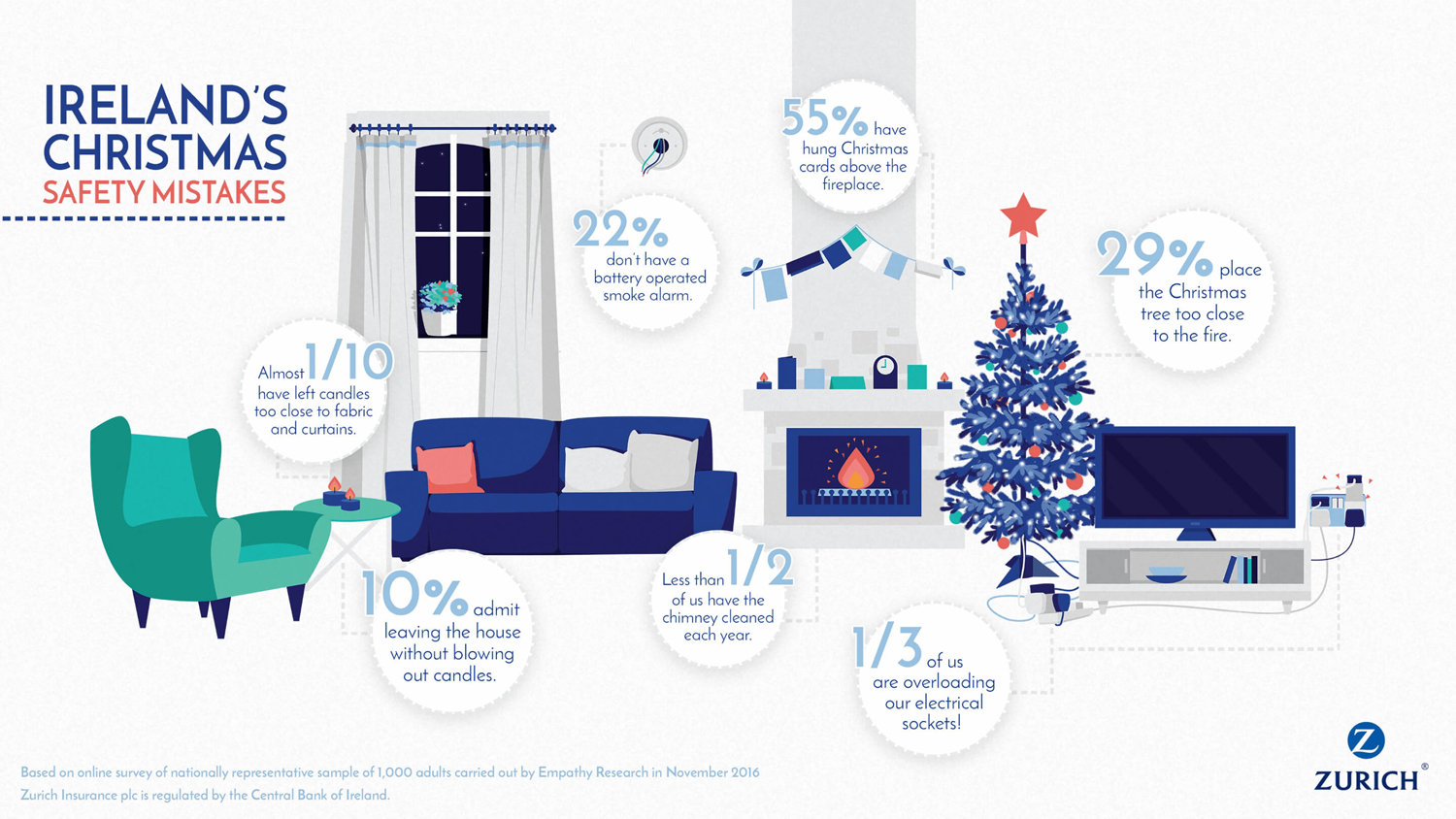 irelands-christmas-safety-mistakes-infographic-small