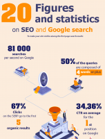 20 Statistic for SEO and Google Search