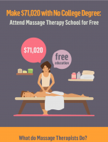 Earn $71,020 with No College Degree: Attend Massage School for Free