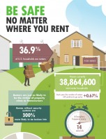 Be Safe No Matter Where You Rent
