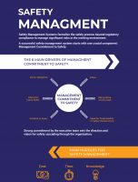 The Six Main Drivers of Management Commitment to Safety