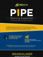 Pipe Relining Explained – A New, Affordable Solution to Damaged and Faulty Pipes