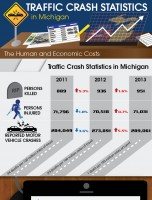 Michigan Traffic Crash Statistics – The Human and Economic Costs