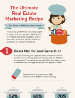 The Ultimate Real Estate Marketing Recipe