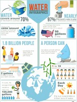 20 More Amazing Water Facts