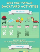 2016 Most Popular Backyard Activities