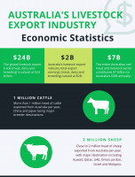 Australia's Livestock Export Industry Economic Statistics