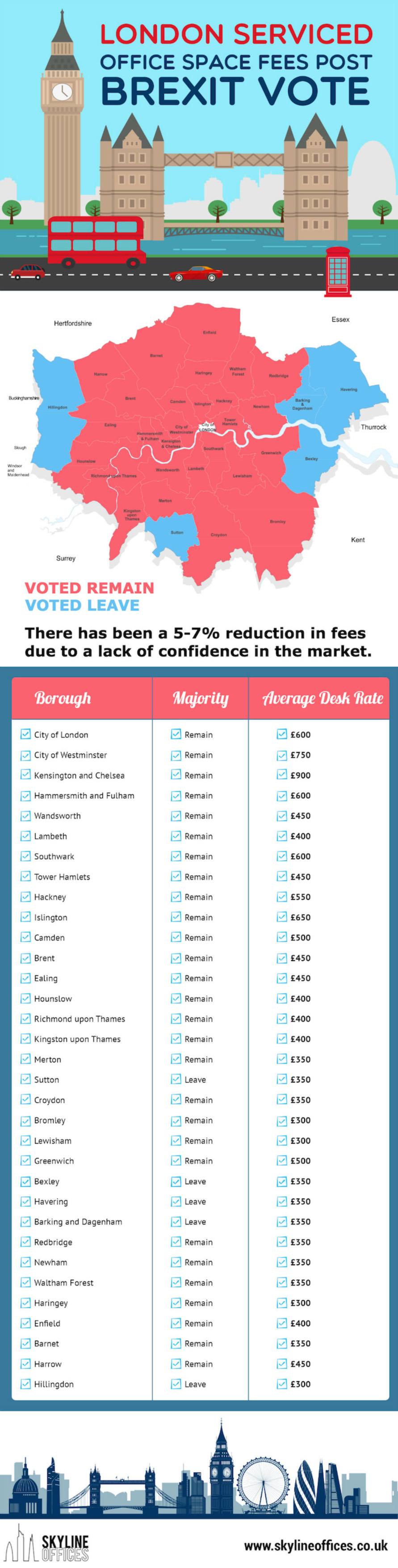 LONDON SERVICED OFFICE SPACE FEES POST BREXIT VOTE.jpg