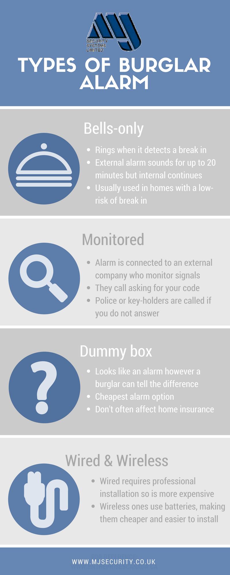 burglar-alarms-types-infographic-lkrllc
