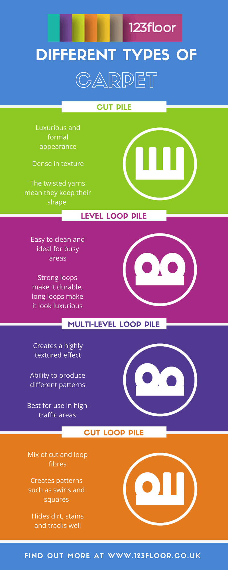 carpet-types-infographic-lkrllc