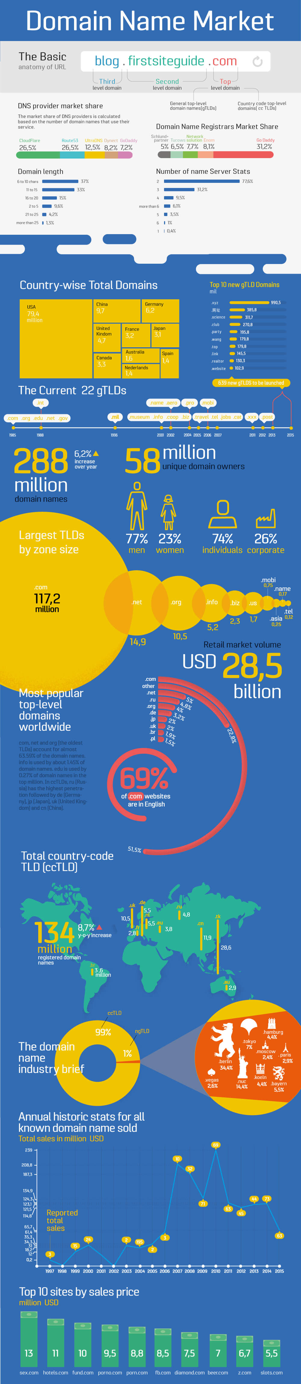 domain-name-market-infographic
