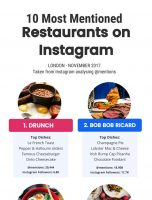 10 Most Mentioned Restaurants on Instagram