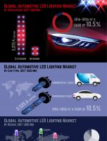 2021 US$ 22.3 Bn: Global Automotive LED Lighting Market is estimated to touch US$ 22.3 Bn By 2021