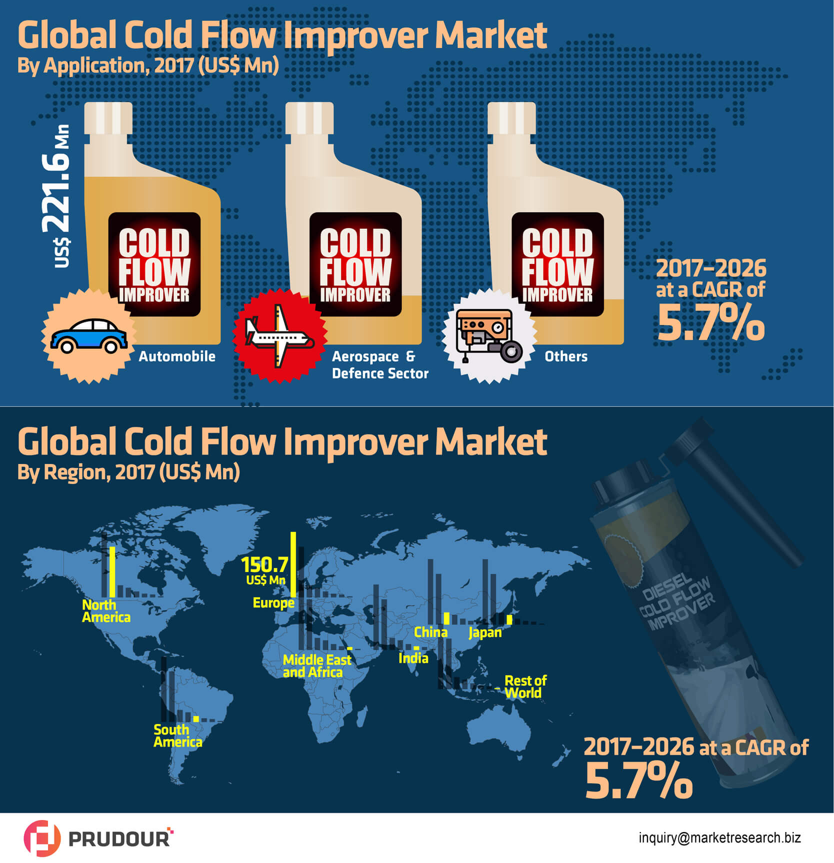 global-cold-flow-improver-market-infographic