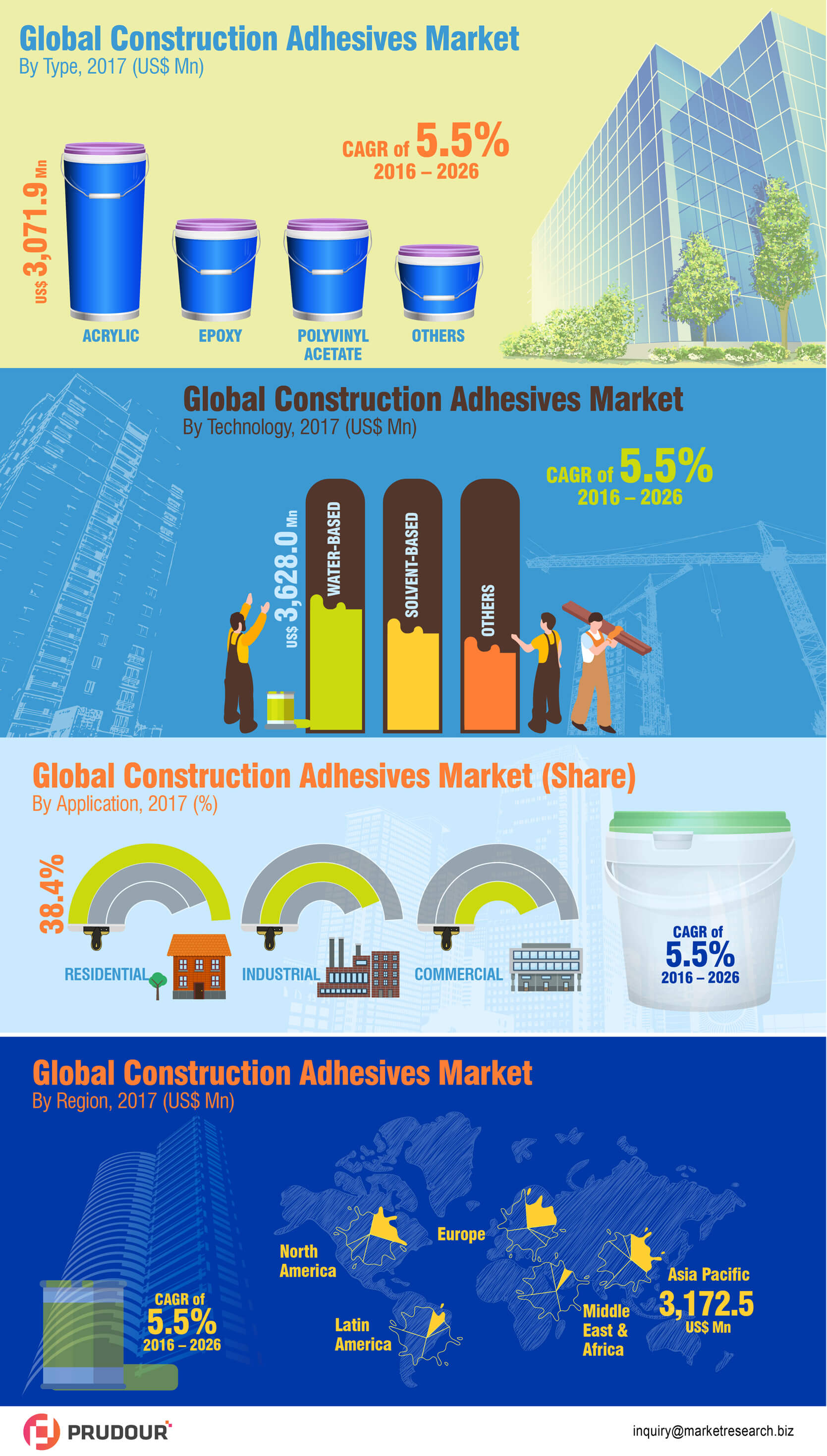 global-construction-adhesives-market-infographic