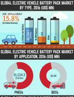 2026 US$ 2,30,433.2 Mn: Global Electric Vehicle Battery Pack Market is expected to reach US$ 2,30,433.2 Mn in 2026