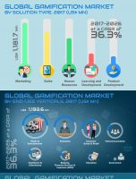 Worldwide Gamification Market is expected to reach US$ 20.9 Bn in 2026
