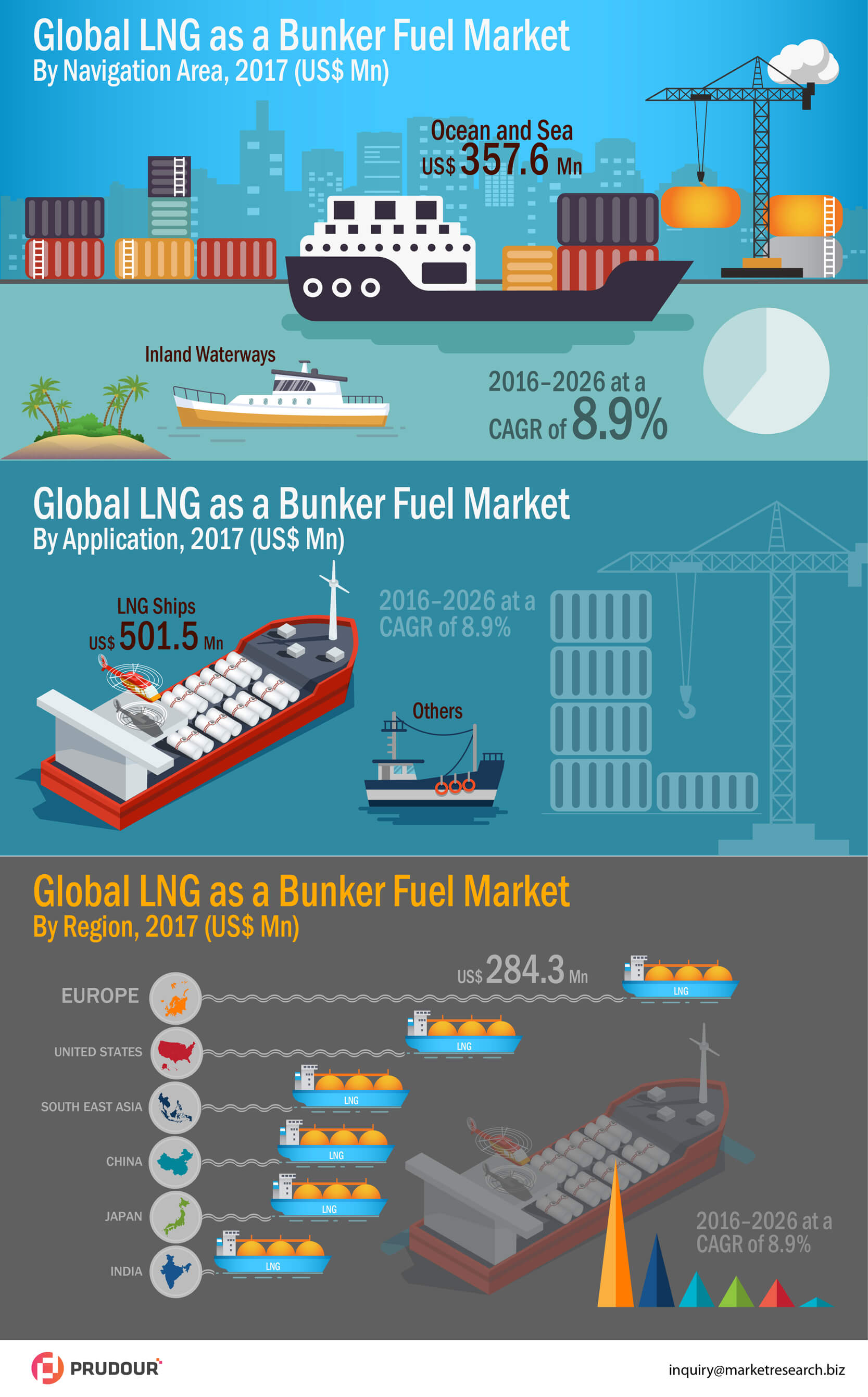 global-lng-as-a-bunker-fuel-market-infographic