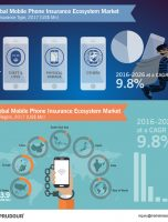 Worldwide Mobile Phone Insurance Ecosystem Market Is Witnessed To Touch US$ 130 Bn in 2026