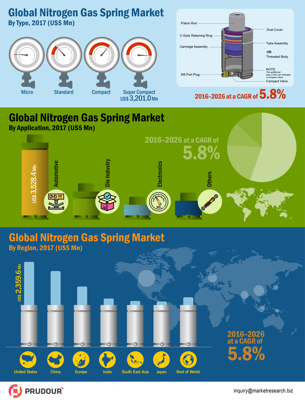 global-nitrogen-gas-springs-market-infographic