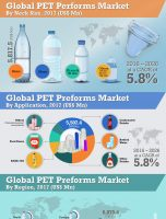 2026 US$ 29.3 Bn: Global PET Preforms Market is expected to reach US$ 29.3 Bn in 2026
