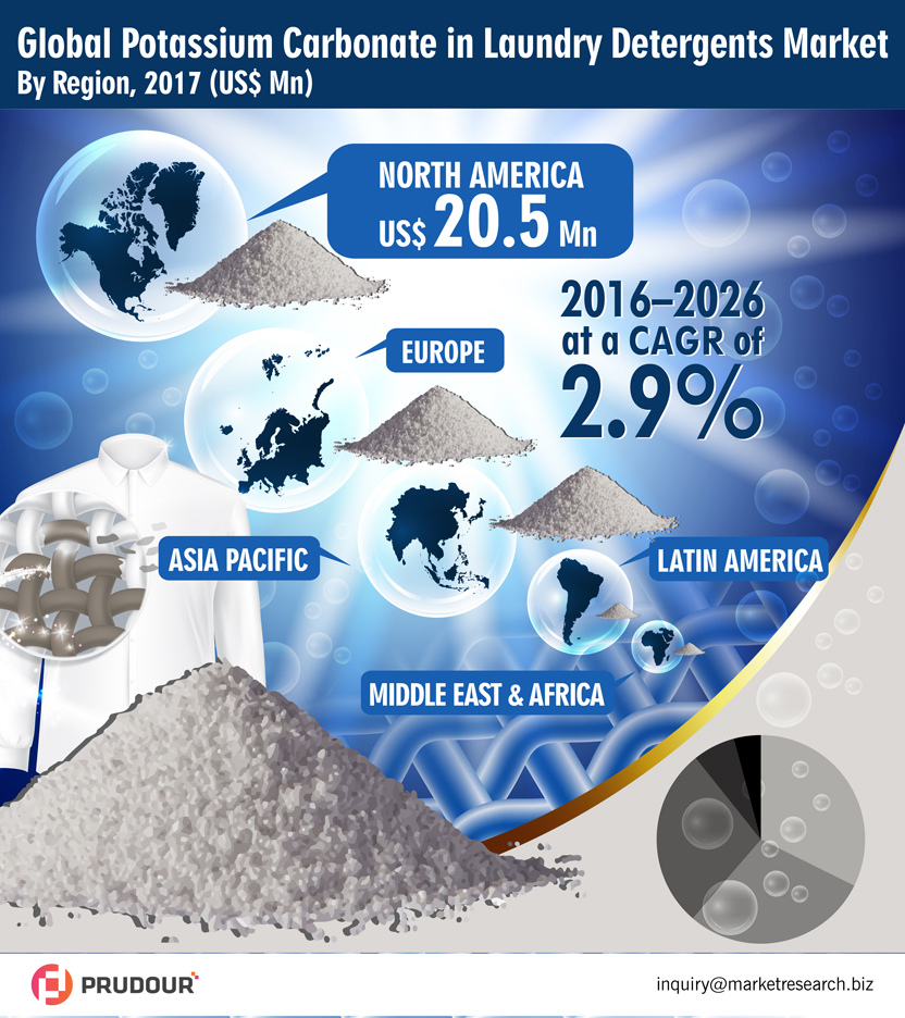 global-potassium-carbonate-in-laundry-detergents-market-infographic