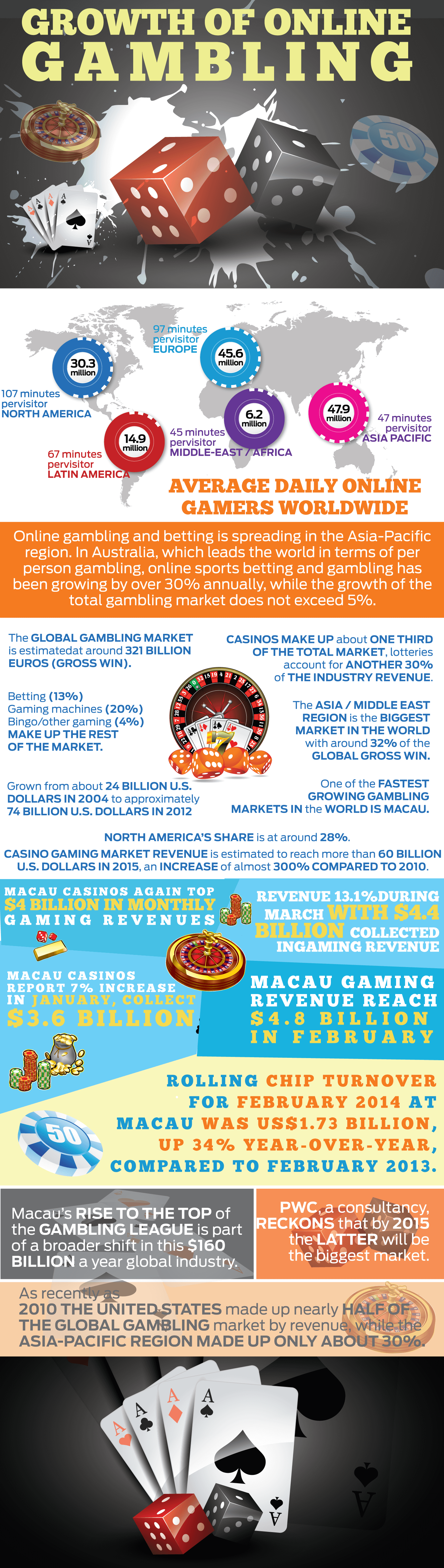 growth-of-online-gambling-infographic
