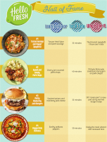 HelloFresh Hall of Fame Meal Showdown