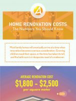Home Renovation Costs. The Numbers You Should Know.